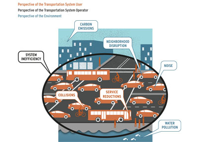 diagram showing externalities from automobile traffic