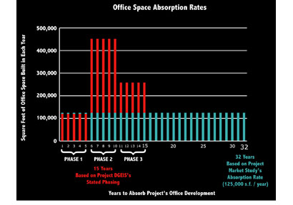 absorption rates